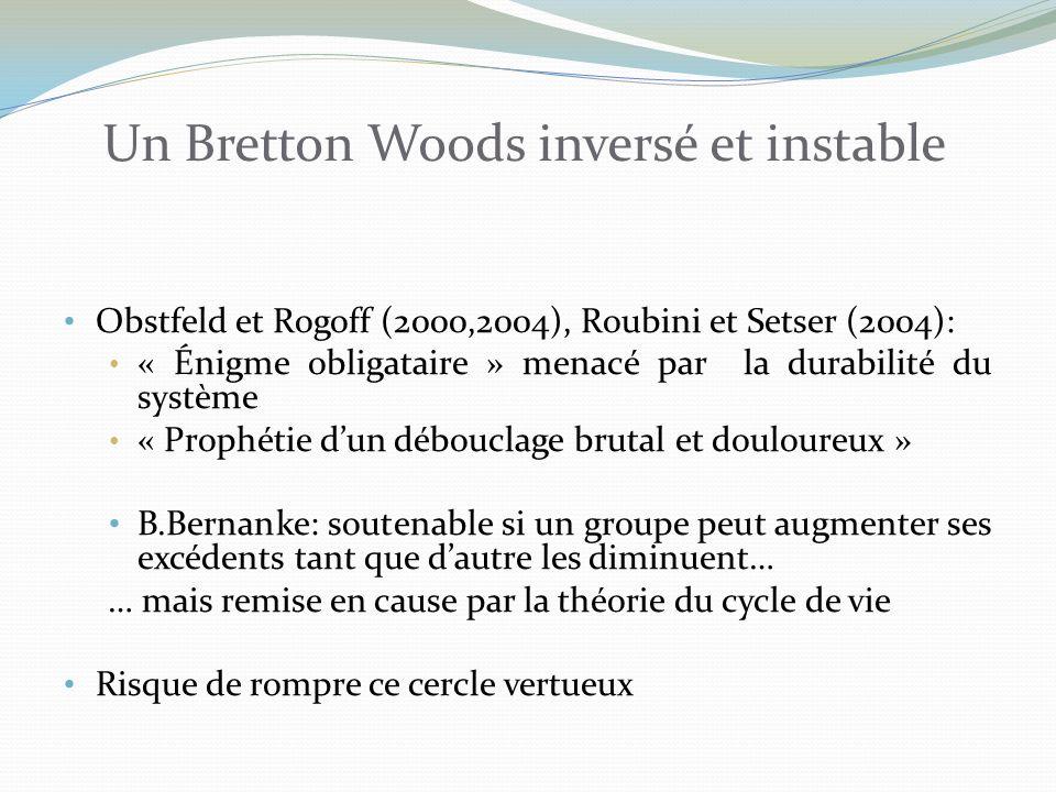 Un Bretton Woods inversé et instable Obstfeld et Rogoff (2000,2004), Roubini et Setser (2004): « Énigme obligataire » menacé par la durabilité du système « Prophétie dun débouclage brutal et douloureux » B.Bernanke: soutenable si un groupe peut augmenter ses excédents tant que dautre les diminuent… … mais remise en cause par la théorie du cycle de vie Risque de rompre ce cercle vertueux