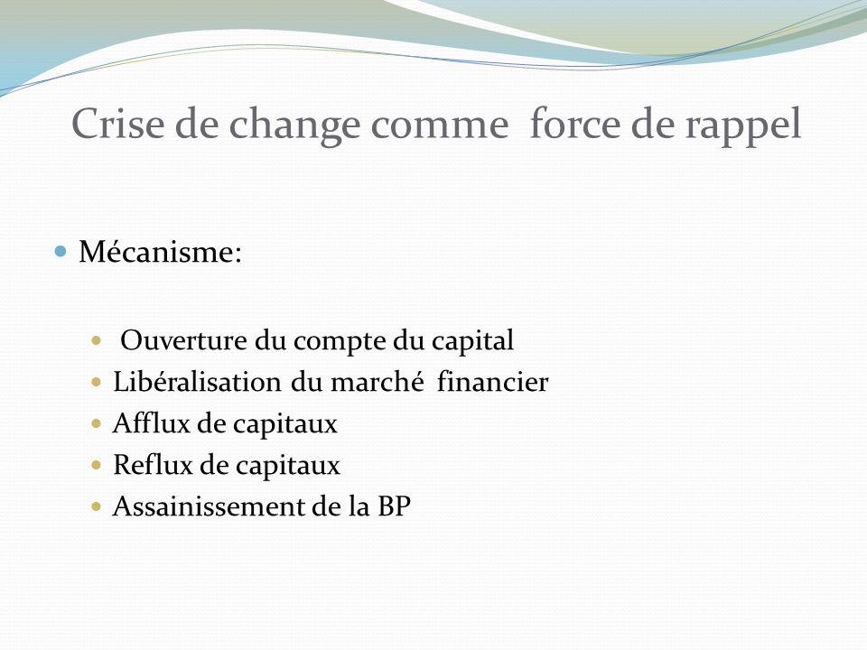 Crise de change comme force de rappel Mécanisme: Ouverture du compte du capital Libéralisation du marché financier Afflux de capitaux Reflux de capitaux Assainissement de la BP