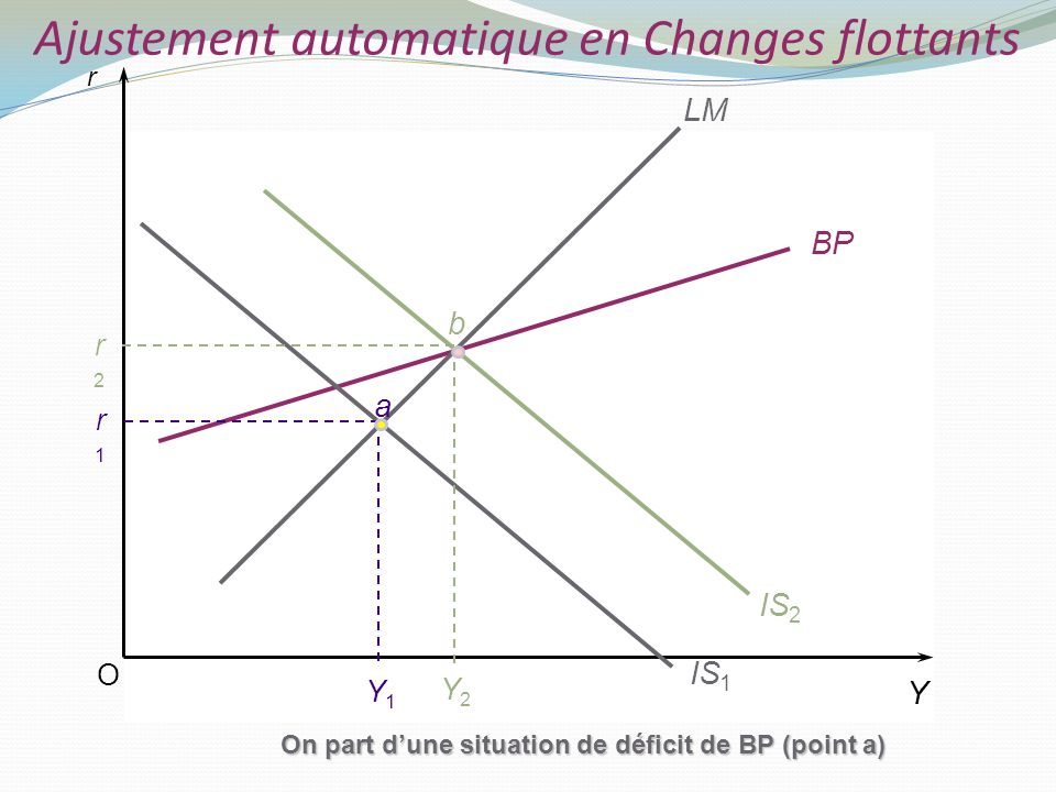 O r Y BP LM IS 1 Y1Y1 On part dune situation de déficit de BP (point a) IS 2 Y2Y2 r1r1 r2r2 b a Ajustement automatique en Changes flottants