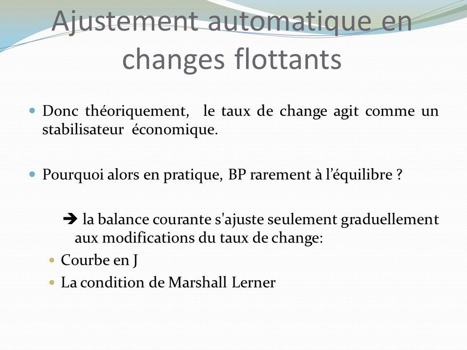 Ajustement automatique en changes flottants Donc théoriquement, le taux de change agit comme un stabilisateur économique.