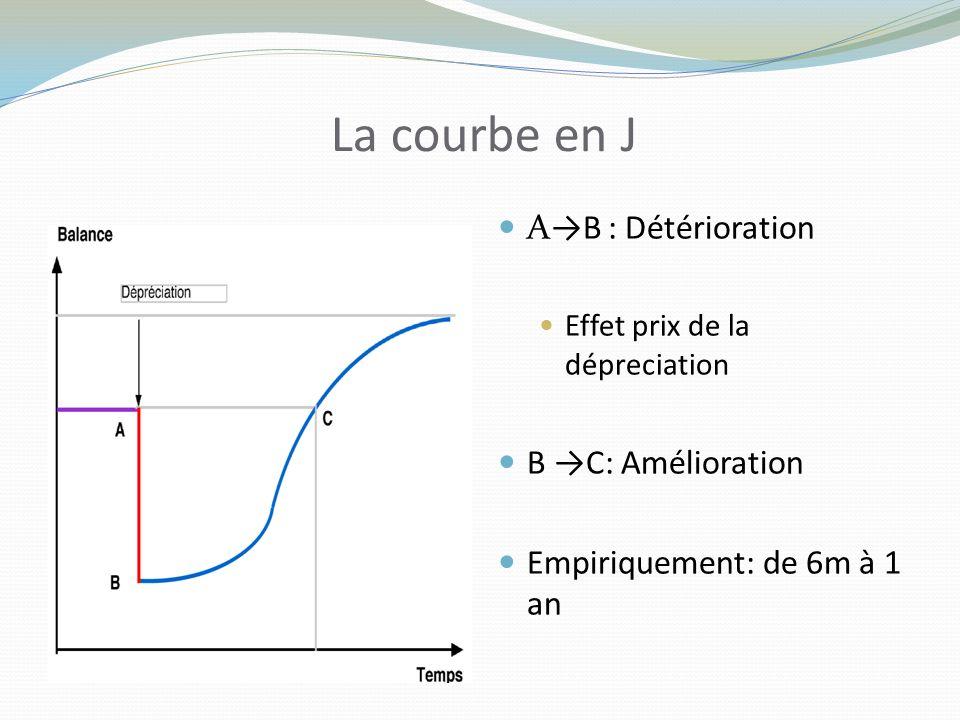 La courbe en J AB : Détérioration Effet prix de la dépreciation B C: Amélioration Empiriquement: de 6m à 1 an