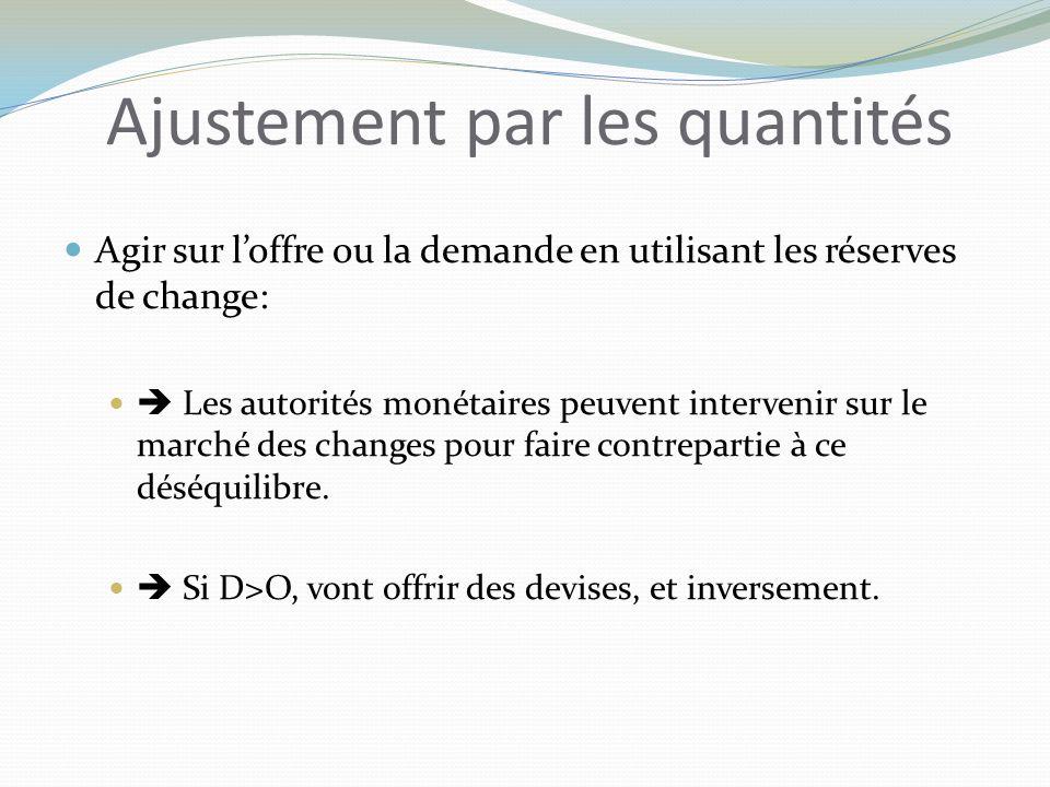 Ajustement par les quantités Agir sur loffre ou la demande en utilisant les réserves de change: Les autorités monétaires peuvent intervenir sur le marché des changes pour faire contrepartie à ce déséquilibre.