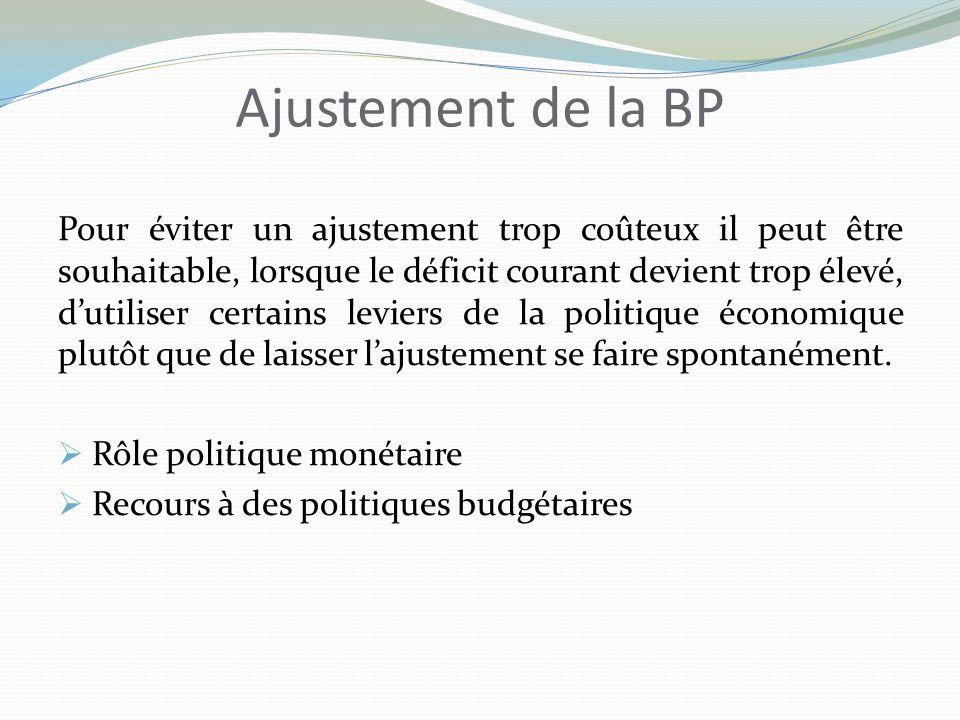 Ajustement de la BP Pour éviter un ajustement trop coûteux il peut être souhaitable, lorsque le déficit courant devient trop élevé, dutiliser certains leviers de la politique économique plutôt que de laisser lajustement se faire spontanément.