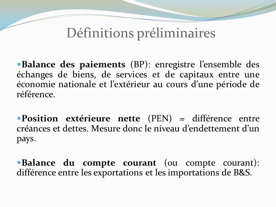 Définitions préliminaires Balance des paiements (BP): enregistre lensemble des échanges de biens, de services et de capitaux entre une économie nationale et lextérieur au cours dune période de référence.