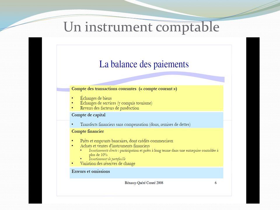 O r Y BP LM IS 1 Y1Y1 On part dune situation de déficit de BP (point a) IS 2 Y2Y2 r1r1 r2r2 b a Ajustement automatique en Changes flottants