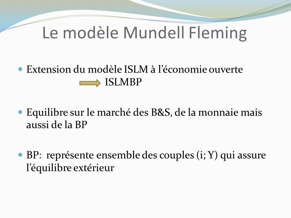 Le modèle Mundell Fleming Extension du modèle ISLM à léconomie ouverte ISLMBP Equilibre sur le marché des B&S, de la monnaie mais aussi de la BP BP: représente ensemble des couples (i; Y) qui assure léquilibre extérieur
