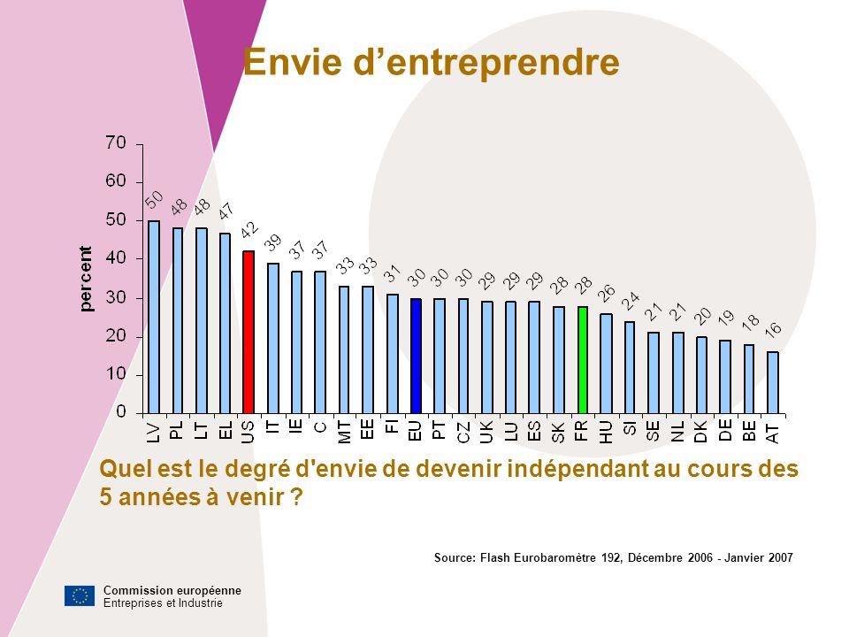 Commission européenne Entreprises et Industrie Envie dentreprendre Source: Flash Eurobaromètre 192, Décembre 2006 - Janvier 2007 Quel est le degré d envie de devenir indépendant au cours des 5 années à venir