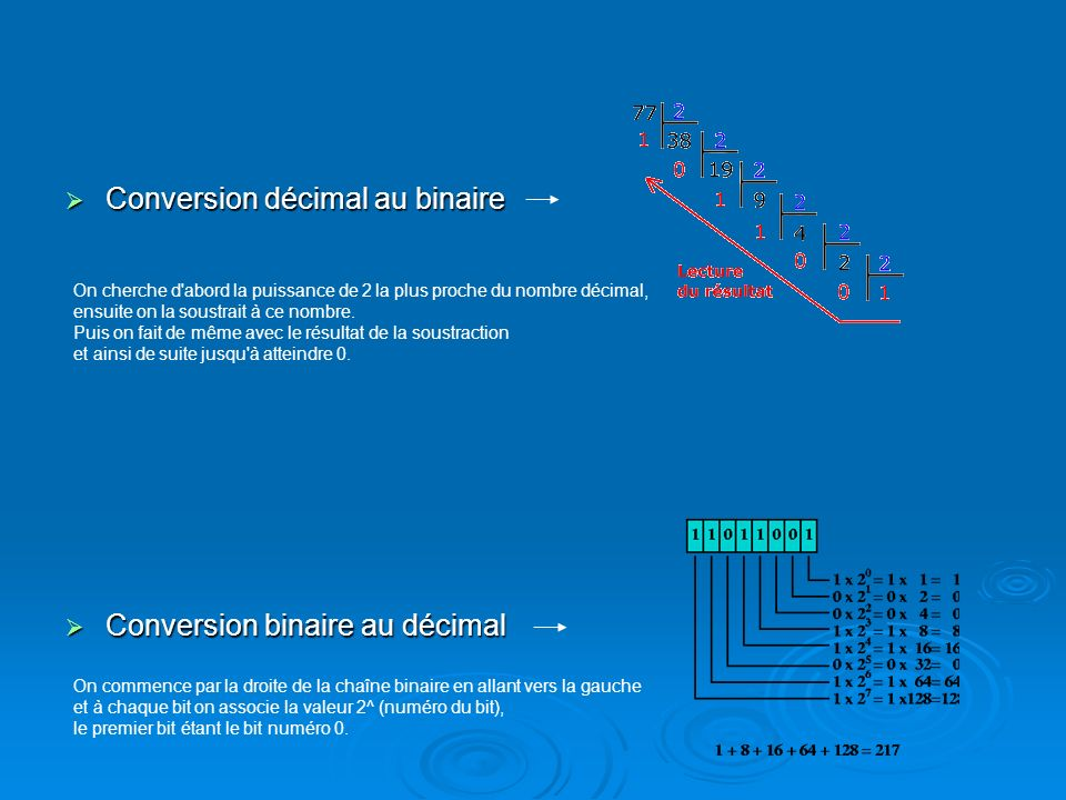 Conversion décimal au binaire Conversion décimal au binaire Conversion binaire au décimal Conversion binaire au décimal On commence par la droite de la chaîne binaire en allant vers la gauche et à chaque bit on associe la valeur 2^ (numéro du bit), le premier bit étant le bit numéro 0.
