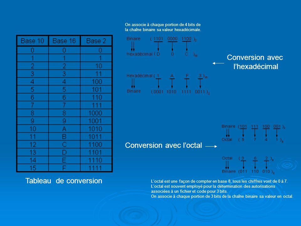 Tableau de conversion Conversion avec lhexadécimal Conversion avec loctal On associe à chaque portion de 4 bits de la chaîne binaire sa valeur hexadécimale.