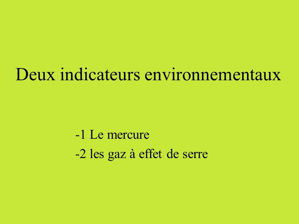 Émissions de GES des différentes filières de production délectricité Pour la production entière du Québec (en assumant un taux démissions atmosphérique uniforme), la valeur de lexternalité serait de : 145 TWh * 0.29 ¢/kWh = 420.5 M$