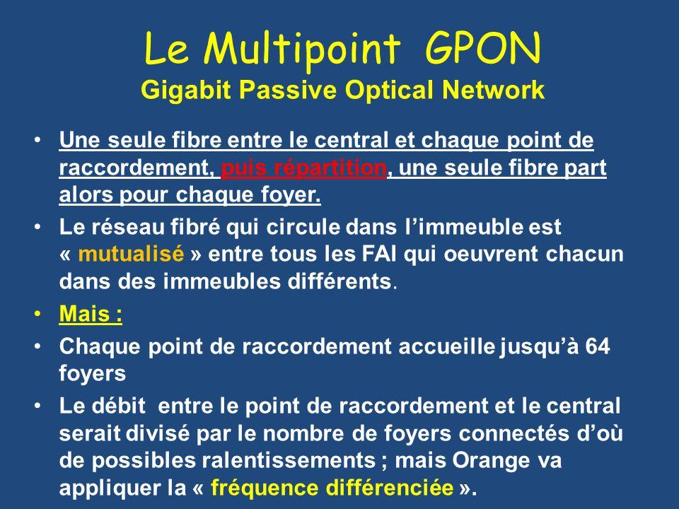 Le Multipoint GPON Gigabit Passive Optical Network Une seule fibre entre le central et chaque point de raccordement, puis répartition, une seule fibre