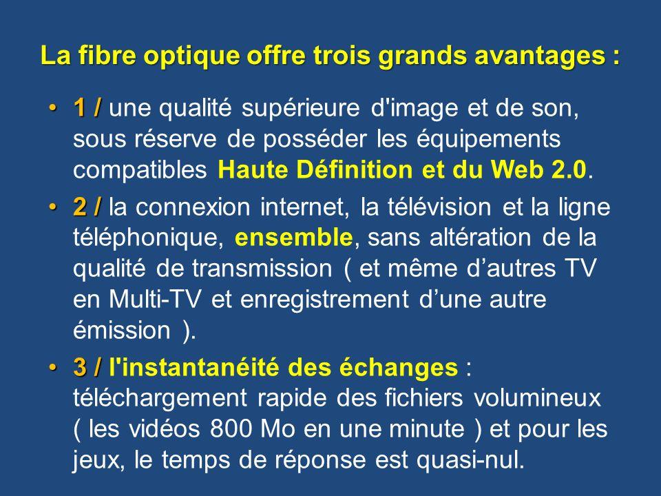La fibre optique offre trois grands avantages : 1 /1 / une qualité supérieure d'image et de son, sous réserve de posséder les équipements compatibles