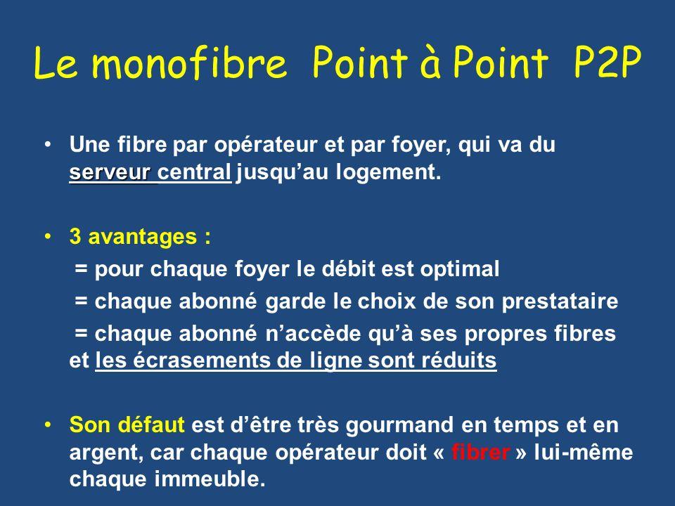 Le monofibre Point à Point P2P serveurUne fibre par opérateur et par foyer, qui va du serveur central jusquau logement. 3 avantages : = pour chaque fo