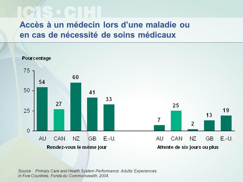 Accès à un médecin lors dune maladie ou en cas de nécessité de soins médicaux Source : Primary Care and Health System Performance: Adults Experiences