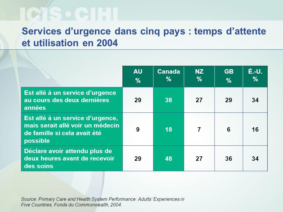 AU % Canada % NZ % GB % É.-U. % Est allé à un service durgence au cours des deux dernières années 2938272934 Est allé à un service durgence, mais sera