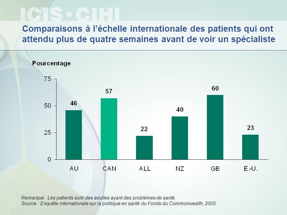 Comparaisons à léchelle internationale des patients qui ont attendu plus de quatre semaines avant de voir un spécialiste Remarque : Les patients sont