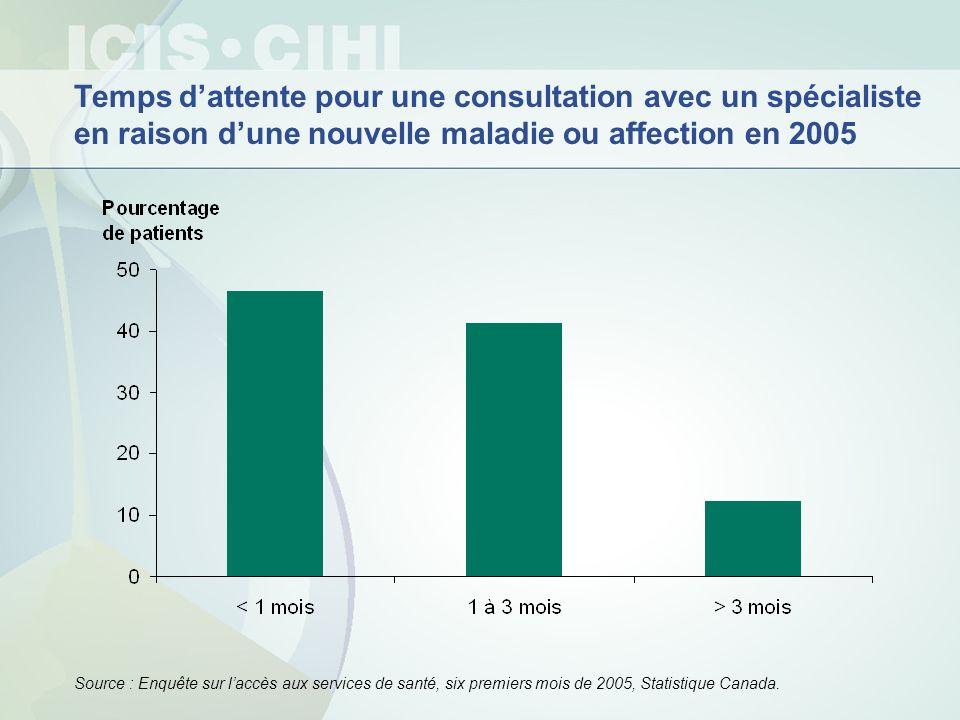 Temps dattente pour une consultation avec un spécialiste en raison dune nouvelle maladie ou affection en 2005 Source : Enquête sur laccès aux services