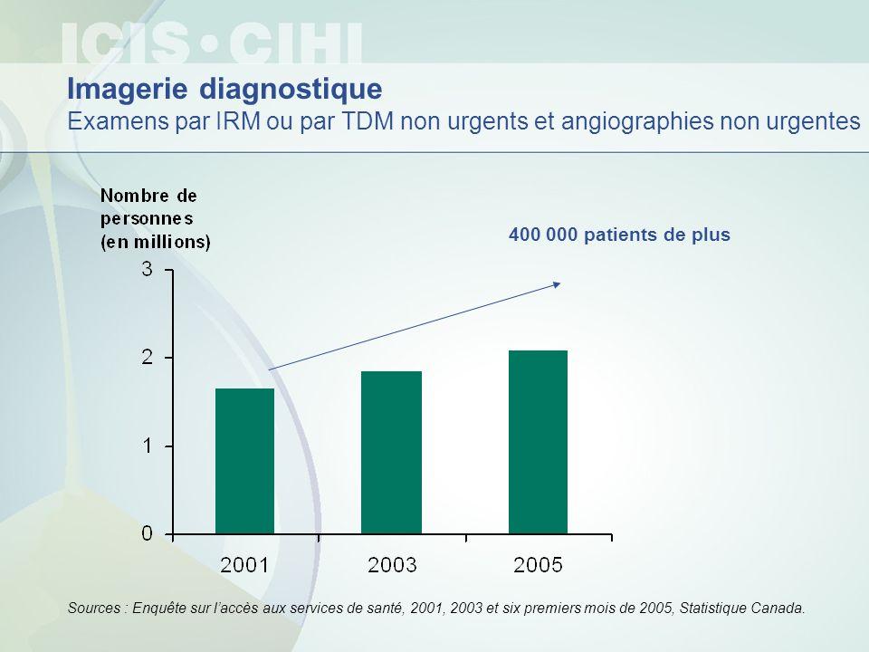 Imagerie diagnostique Examens par IRM ou par TDM non urgents et angiographies non urgentes Sources : Enquête sur laccès aux services de santé, 2001, 2