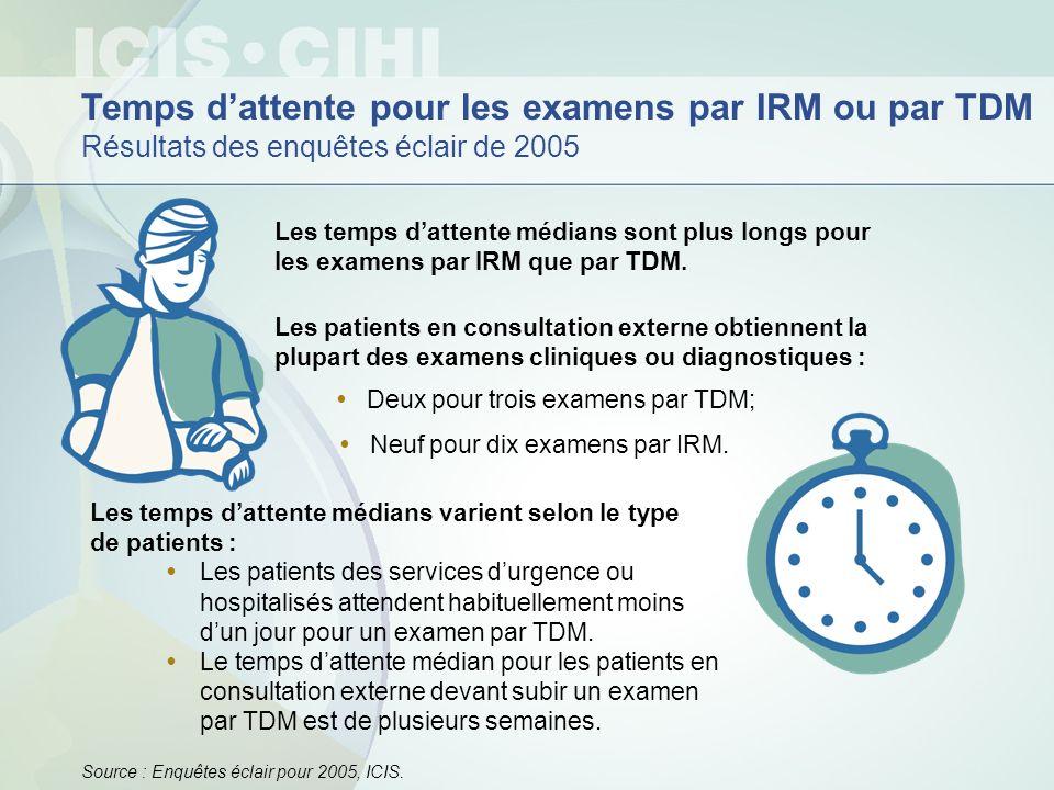 Temps dattente pour les examens par IRM ou par TDM Résultats des enquêtes éclair de 2005 Les temps dattente médians sont plus longs pour les examens p