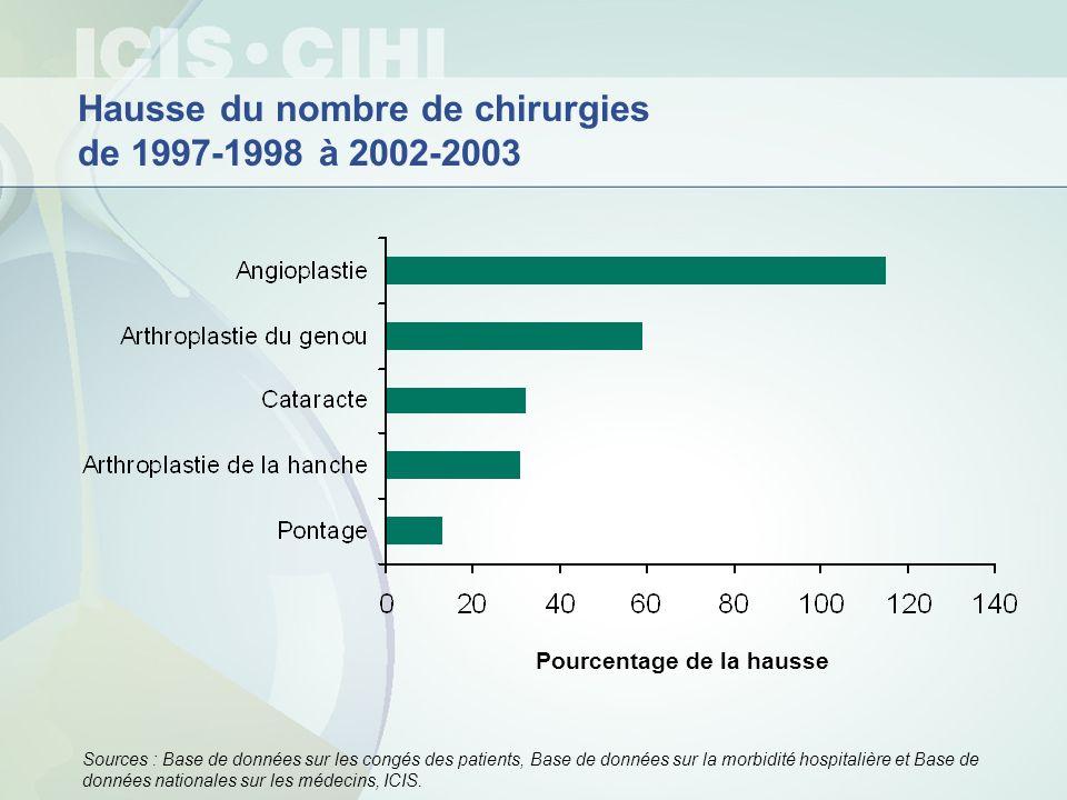 Hausse du nombre de chirurgies de 1997-1998 à 2002-2003 Sources : Base de données sur les congés des patients, Base de données sur la morbidité hospit