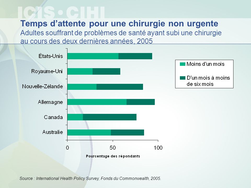 Temps dattente pour une chirurgie non urgente Adultes souffrant de problèmes de santé ayant subi une chirurgie au cours des deux dernières années, 200