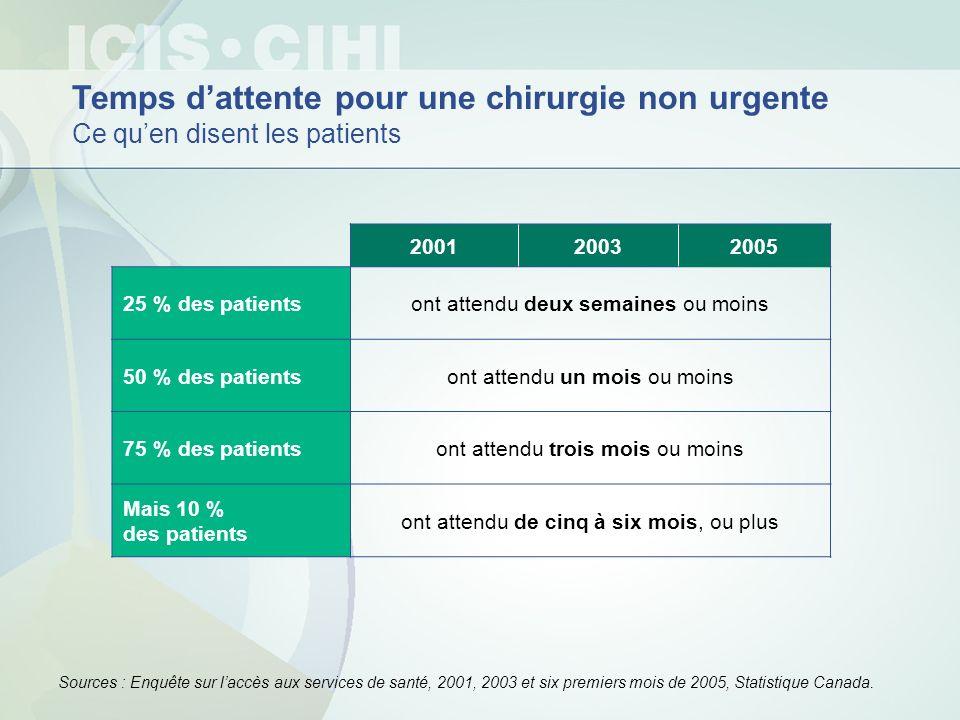 200120032005 25 % des patientsont attendu deux semaines ou moins 50 % des patientsont attendu un mois ou moins 75 % des patientsont attendu trois mois