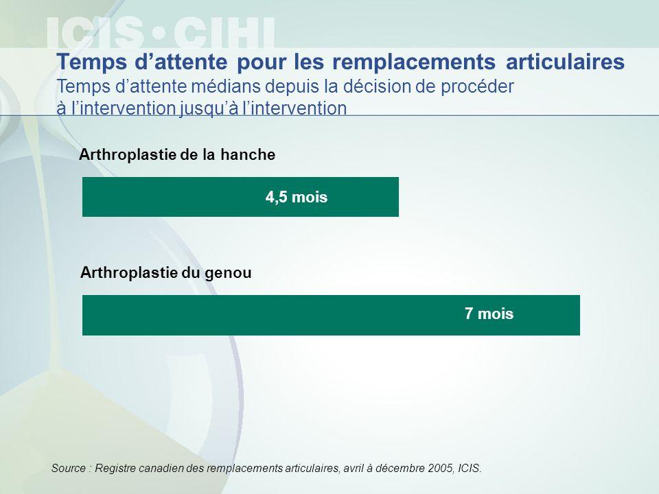 Arthroplastie de la hanche Arthroplastie du genou 4,5 mois 7 mois Temps dattente pour les remplacements articulaires Temps dattente médians depuis la
