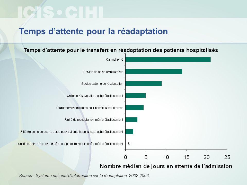 Temps dattente pour la réadaptation Temps dattente pour le transfert en réadaptation des patients hospitalisés Source : Système national dinformation