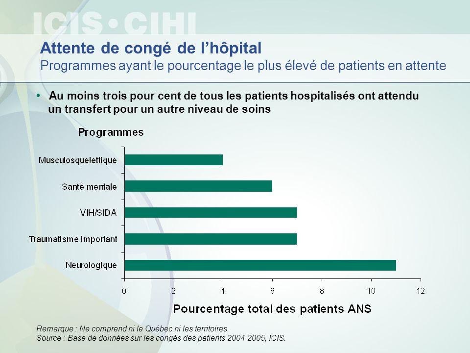 Attente de congé de lhôpital Programmes ayant le pourcentage le plus élevé de patients en attente Au moins trois pour cent de tous les patients hospit