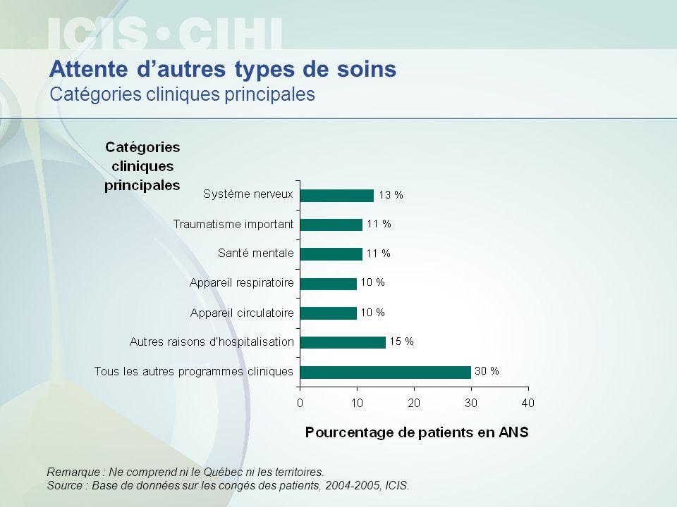 Attente dautres types de soins Catégories cliniques principales Remarque : Ne comprend ni le Québec ni les territoires. Source : Base de données sur l