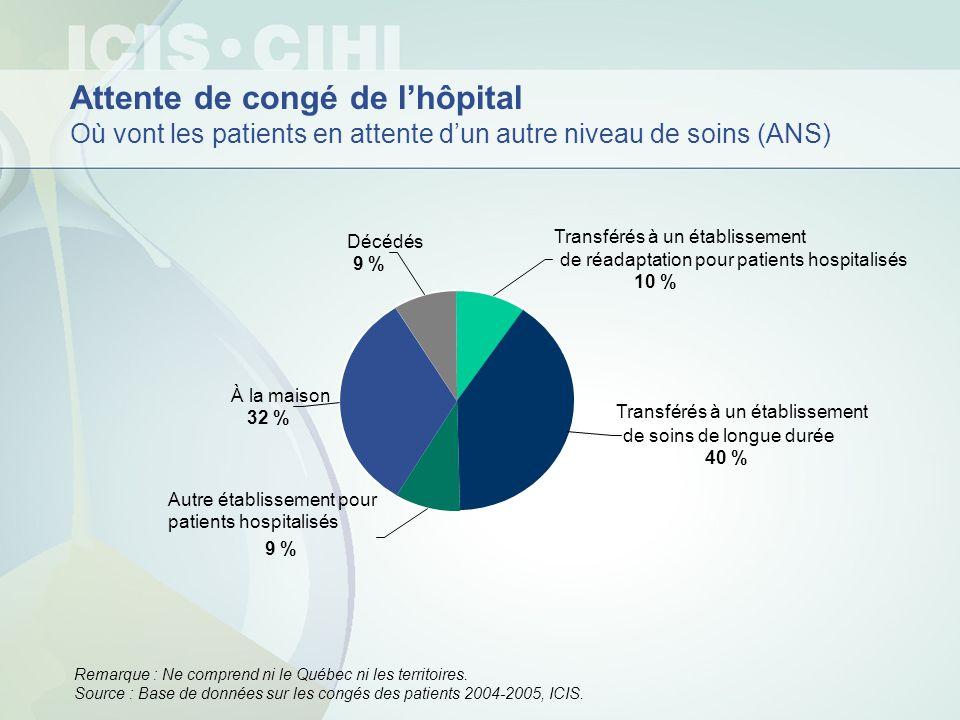 Attente de congé de lhôpital Où vont les patients en attente dun autre niveau de soins (ANS) Remarque : Ne comprend ni le Québec ni les territoires. S