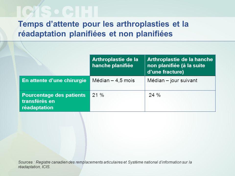 Arthroplastie de la hanche planifiée Arthroplastie de la hanche non planifiée (à la suite dune fracture) En attente dune chirurgieMédian – 4,5 moisMéd