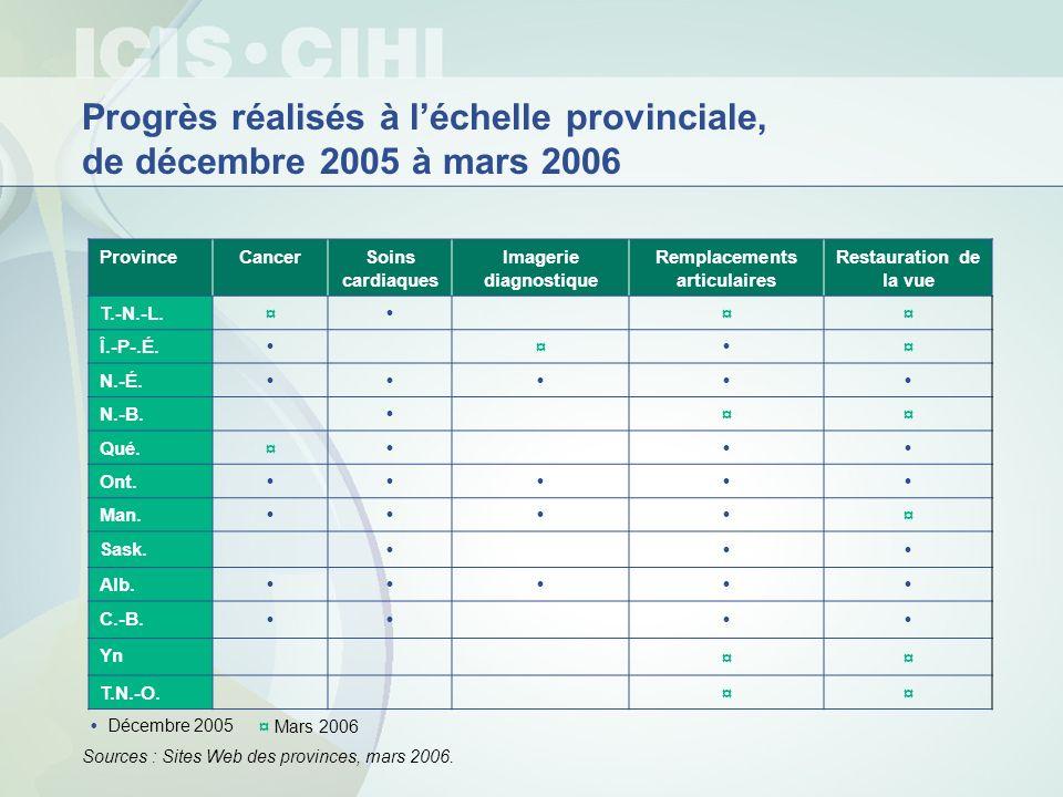 Comparaison entre le Canada et les États-Unis des besoins non satisfaits, 2002-2003 Le même pourcentage de Canadiens (11 %) et dAméricains (13 %) déclarent des besoins en soins de santé non satisfaits Les principales raisons citées étaient : « lattente des soins » pour 32 % des Canadiens « les coûts » pour 53 % des Américains Source : Enquête conjointe Canada/États-Unis sur la santé, Statistique Canada et NCHS