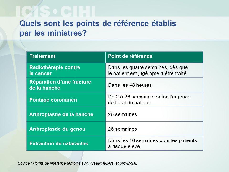 Quels sont les points de référence établis par les ministres? TraitementPoint de référence Radiothérapie contre le cancer Dans les quatre semaines, dè