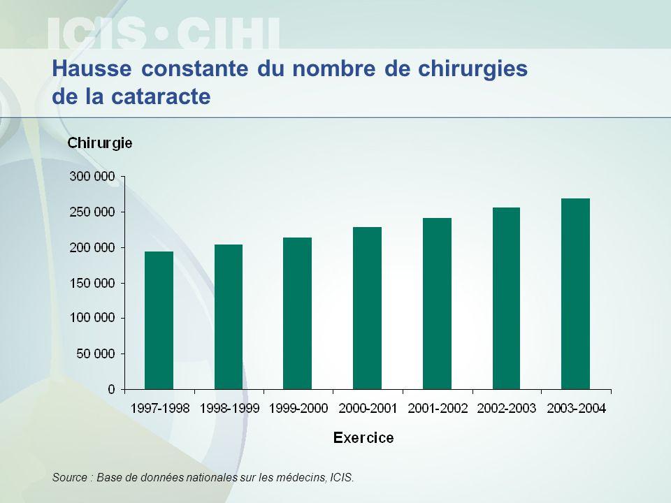 Hausse constante du nombre de chirurgies de la cataracte Source : Base de données nationales sur les médecins, ICIS.