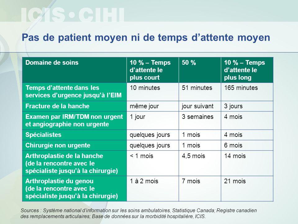 Pas de patient moyen ni de temps dattente moyen Domaine de soins10 % – Temps dattente le plus court 50 %10 % – Temps dattente le plus long Temps datte