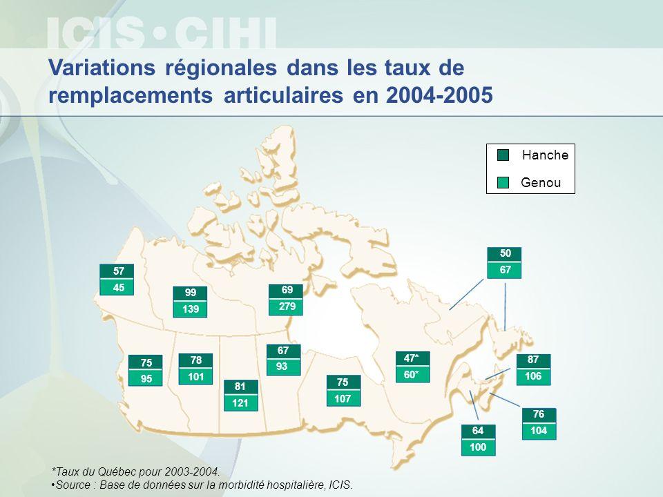 Variations régionales dans les taux de remplacements articulaires en 2004-2005 Genou Hanche 75 95 78 101 81 121 67 93 75 107 64 100 76 104 87 106 47*