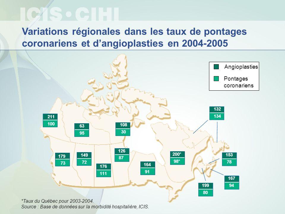 Variations régionales dans les taux de pontages coronariens et dangioplasties en 2004-2005 *Taux du Québec pour 2003-2004. Source : Base de données su