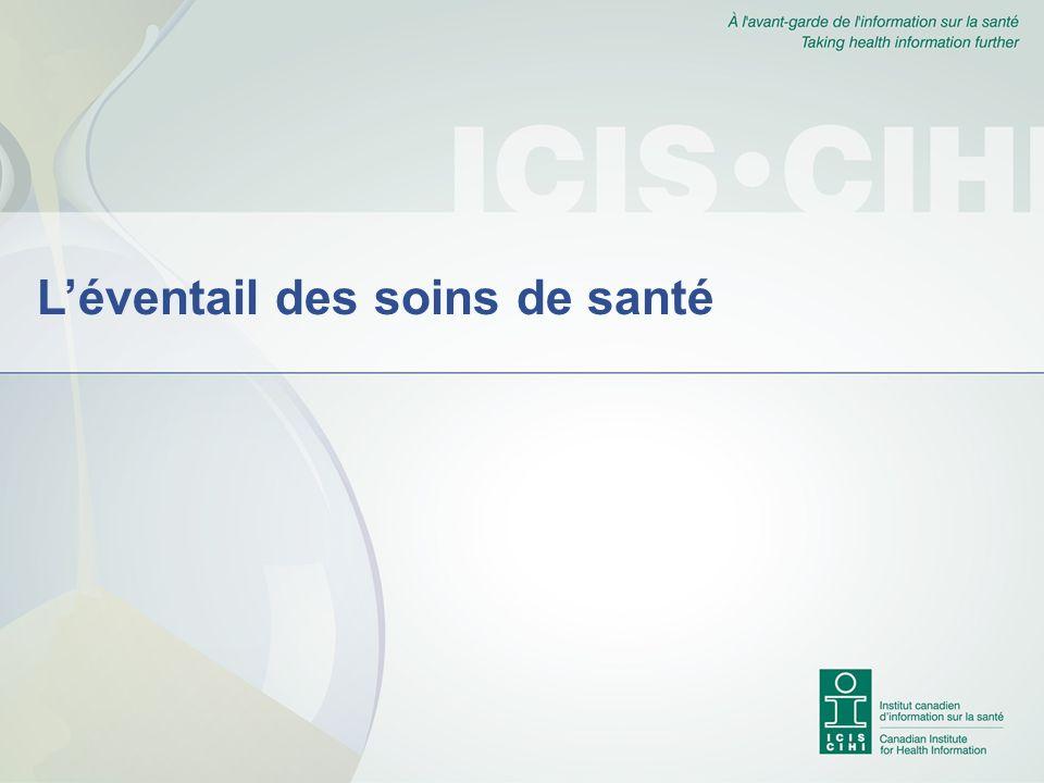 Temps dattente avant de voir un médecin dans les services durgence Source : Système national dinformation sur les soins ambulatoires 2003-2004, ICIS.