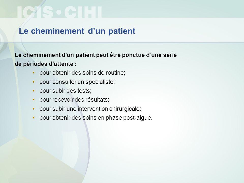 Attente de congé de lhôpital Où vont les patients en attente dun autre niveau de soins (ANS) Remarque : Ne comprend ni le Québec ni les territoires.