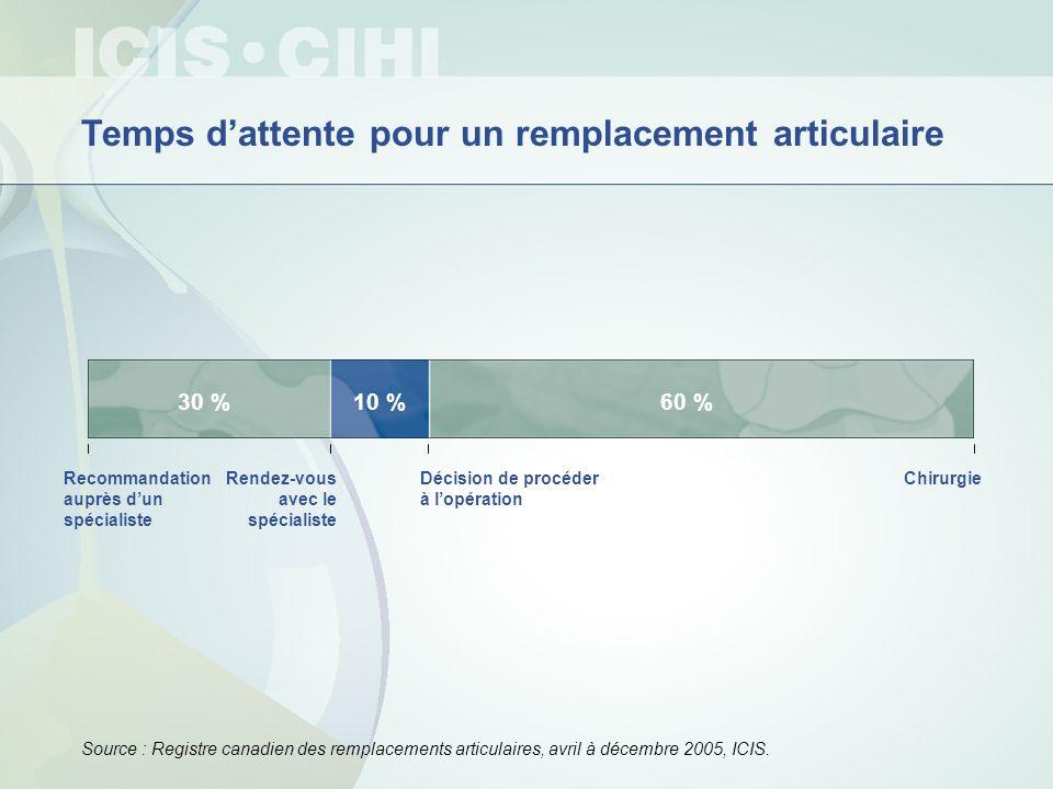 Source : Registre canadien des remplacements articulaires, avril à décembre 2005, ICIS. Temps dattente pour un remplacement articulaire Recommandation