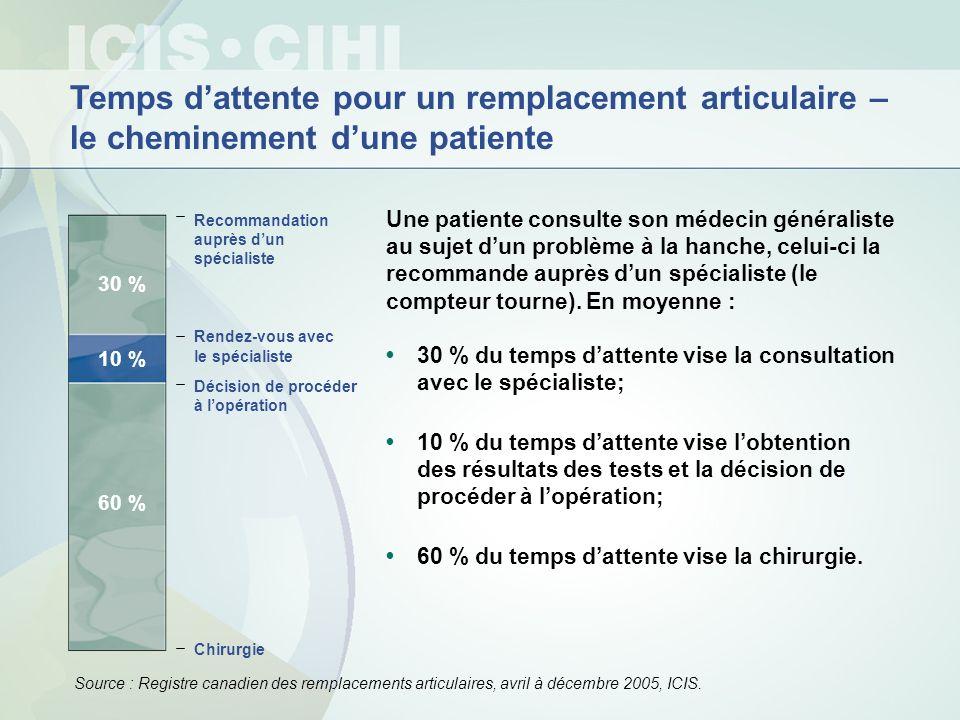 200120032005 25 % des patientsont attendu deux semaines ou moins 50 % des patientsont attendu un mois ou moins 75 % des patientsont attendu trois mois ou moins Mais 10 % des patients ont attendu de cinq à six mois, ou plus Temps dattente pour une chirurgie non urgente Ce quen disent les patients Sources : Enquête sur laccès aux services de santé, 2001, 2003 et six premiers mois de 2005, Statistique Canada.