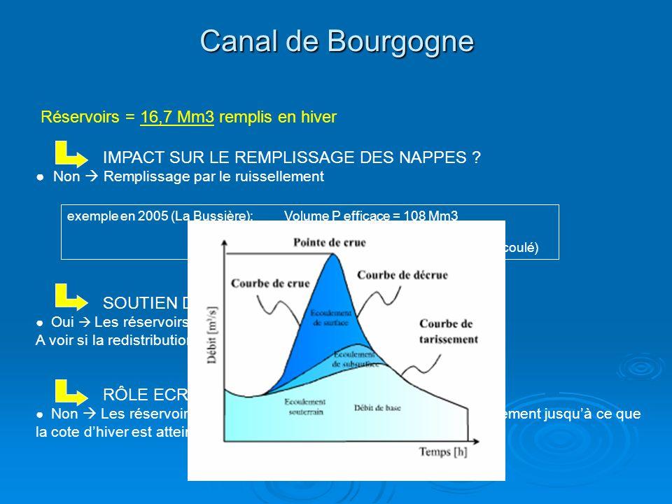 Canal de Bourgogne Réservoirs = 16,7 Mm3 remplis en hiver IMPACT SUR LE REMPLISSAGE DES NAPPES ? Non Remplissage par le ruissellement SOUTIEN DETIAGE