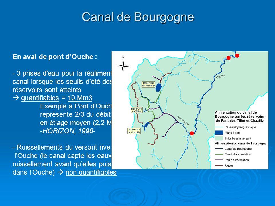 Canal de Bourgogne En aval de pont dOuche : - 3 prises deau pour la réalimentation du canal lorsque les seuils dété des réservoirs sont atteints quantifiables = 10 Mm3 Exemple à Pont dOuche, la prise deau représente 2/3 du débit de la rivière en étiage moyen (2,2 Mm3) -HORIZON, 1996- - Ruissellements du versant rive droite de lOuche (le canal capte les eaux de ruissellement avant quelles puissent se jeter dans lOuche) non quantifiables