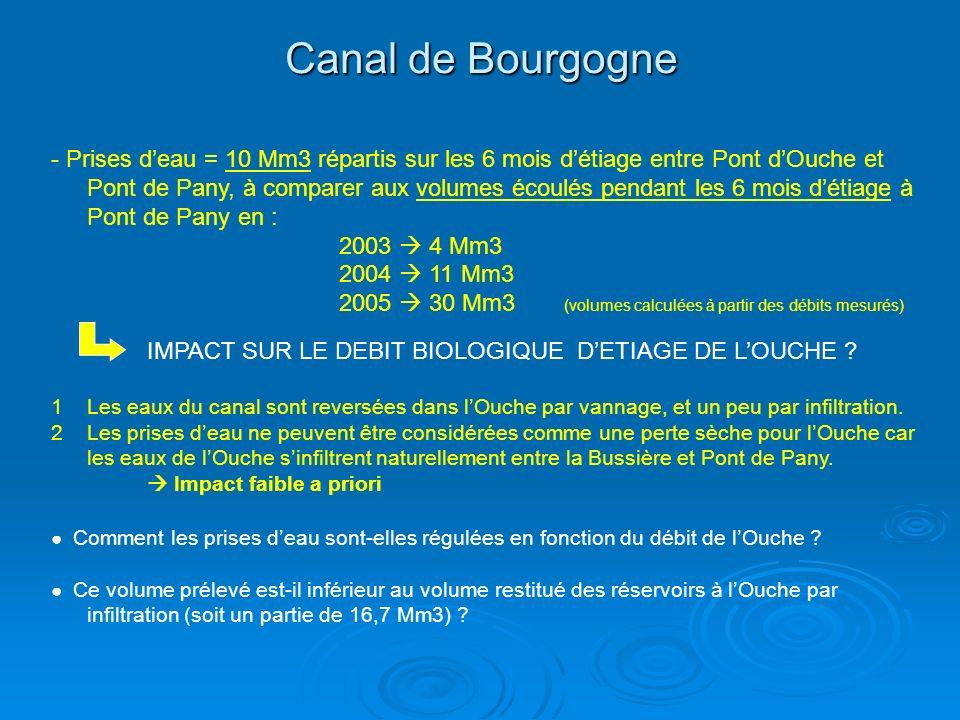Canal de Bourgogne - Prises deau = 10 Mm3 répartis sur les 6 mois détiage entre Pont dOuche et Pont de Pany, à comparer aux volumes écoulés pendant les 6 mois détiage à Pont de Pany en : 2003 4 Mm3 2004 11 Mm3 2005 30 Mm3 (volumes calculées à partir des débits mesurés) IMPACT SUR LE DEBIT BIOLOGIQUE DETIAGE DE LOUCHE .