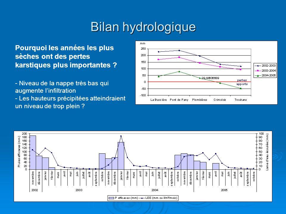 Bilan hydrologique Pourquoi les années les plus sèches ont des pertes karstiques plus importantes ? - Niveau de la nappe très bas qui augmente linfilt