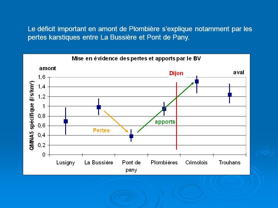 Pertes apports Le déficit important en amont de Plombière sexplique notamment par les pertes karstiques entre La Bussière et Pont de Pany.