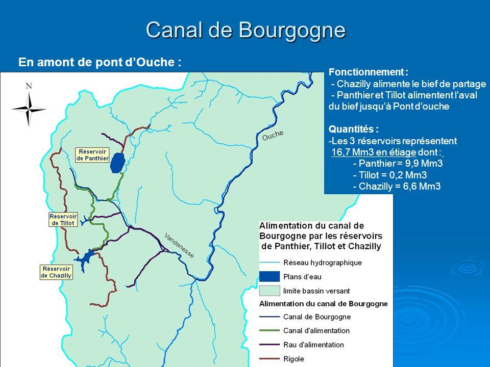 Canal de Bourgogne Fonctionnement : - Chazilly alimente le bief de partage - Panthier et Tillot alimentent laval du bief jusquà Pont douche Quantités : -Les 3 réservoirs représentent 16,7 Mm3 en étiage dont : - Panthier = 9,9 Mm3 - Tillot = 0,2 Mm3 - Chazilly = 6,6 Mm3 En amont de pont dOuche :