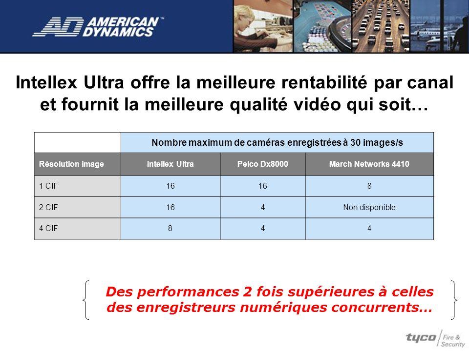 Intellex Ultra offre la meilleure rentabilité par canal et fournit la meilleure qualité vidéo qui soit… Des performances 2 fois supérieures à celles d