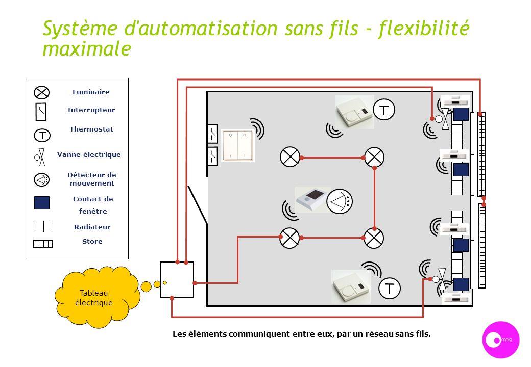 Système d'automatisation sans fils - flexibilité maximale Interrupteur Thermostat Vanne électrique Détecteur de mouvement Contact de fenêtre Radiateur